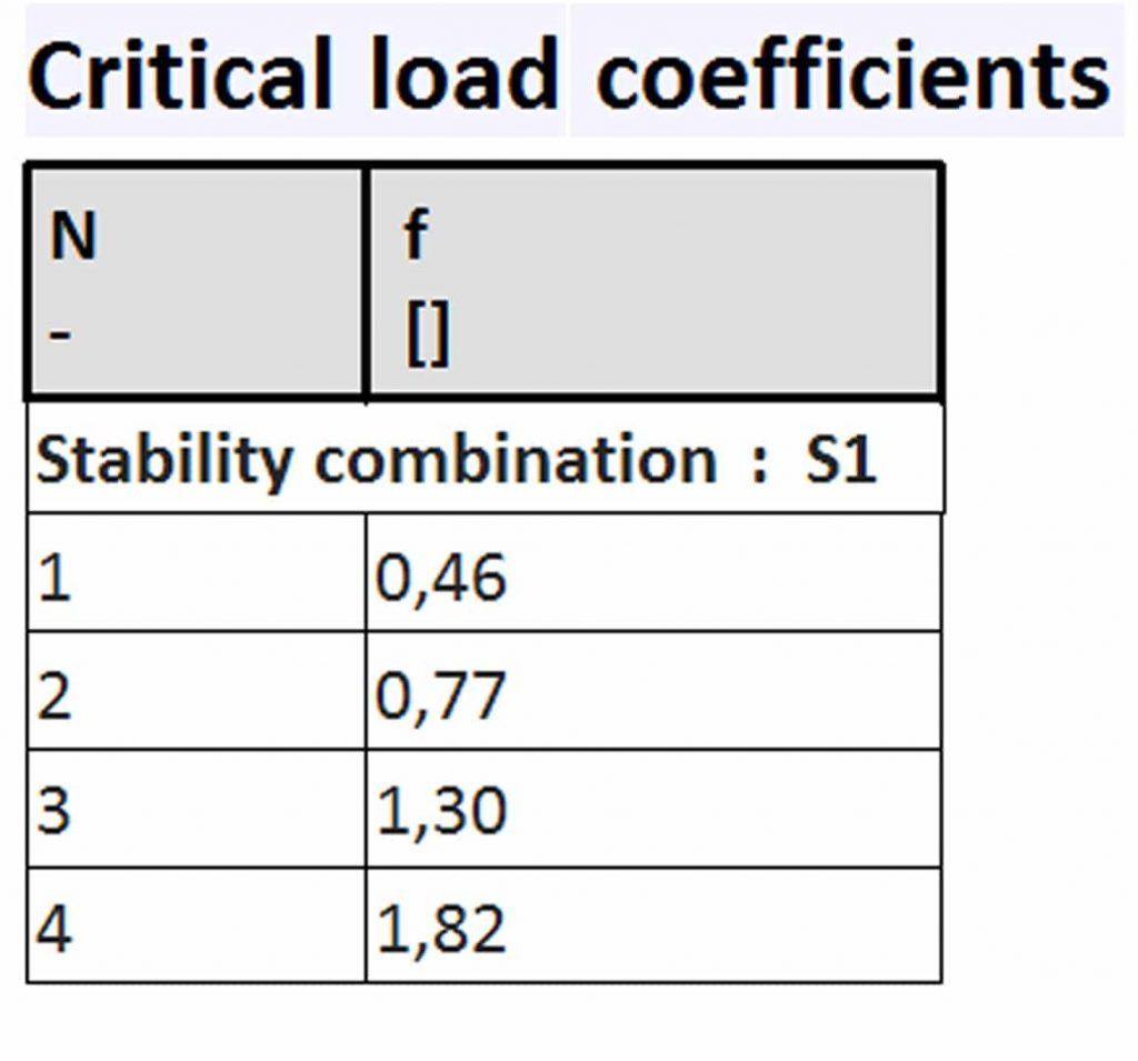 SCIA Engineer ile Stabilite Analizi 6